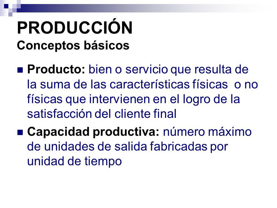 PRODUCCIÓN Conceptos básicos