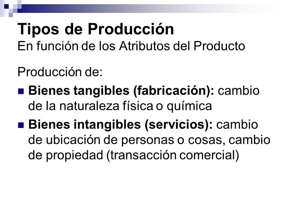 Tipos de Producción En función de los Atributos del Producto