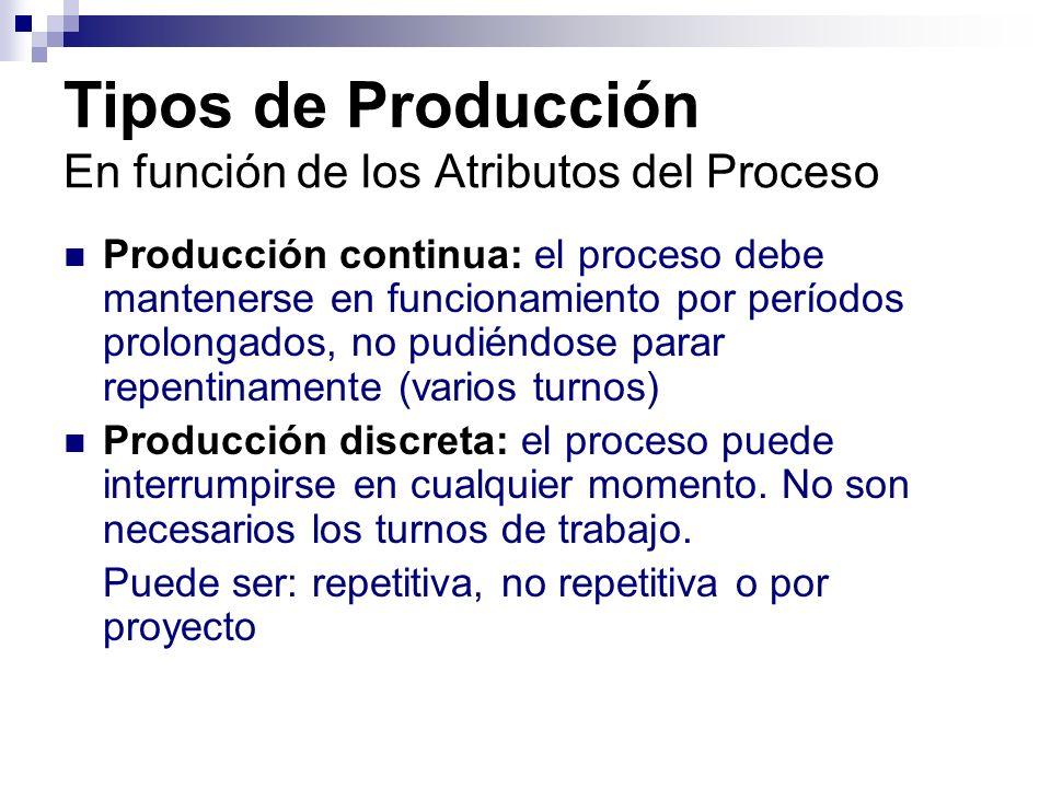 Tipos de Producción En función de los Atributos del Proceso