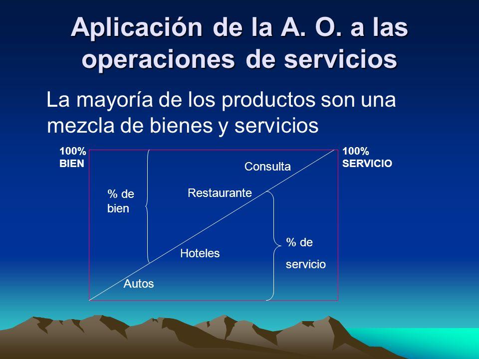 Aplicación de la A. O. a las operaciones de servicios