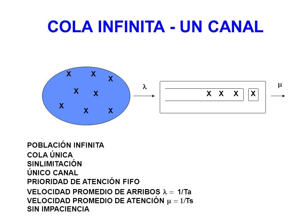 COLA INFINITA - UN CANAL