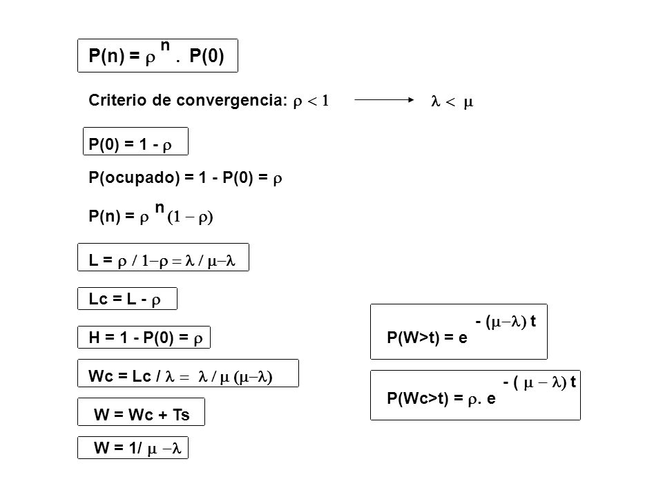 P(n) = P(0) n Criterio de convergencia:  
