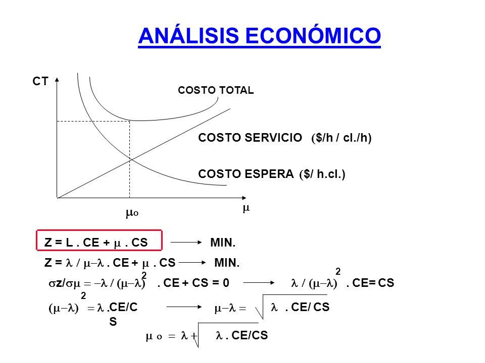 ANÁLISIS ECONÓMICO O CT COSTO SERVICIO $/h / cl./h) COSTO ESPERA