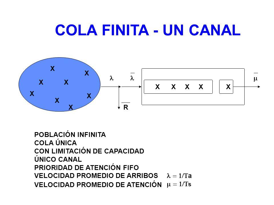 COLA FINITA - UN CANAL X X    X X X X X X X X X X X R