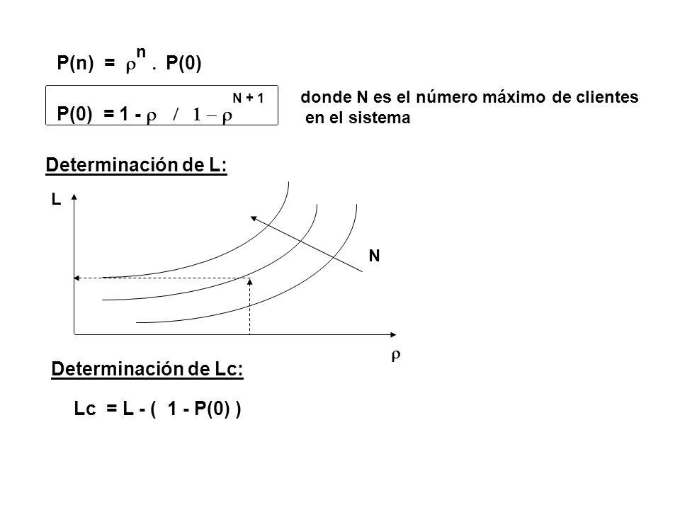 P(n) = P(0) P(0) = 1 -  Determinación de L: