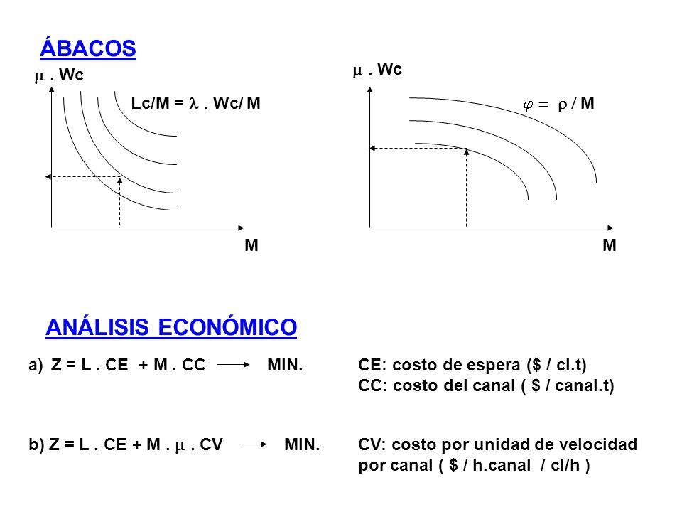 ÁBACOS ANÁLISIS ECONÓMICO Wc Wc Lc/M = Wc/ M M M M