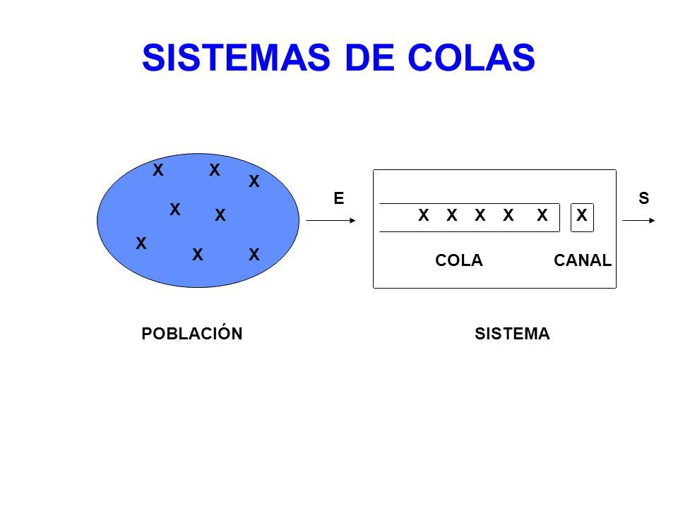 SISTEMAS DE COLAS X X X E S X X X X X X X X X X X COLA CANAL POBLACIÓN