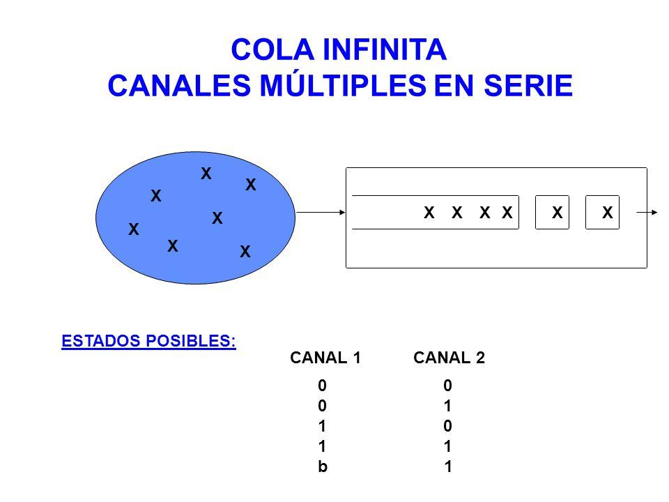 CANALES MÚLTIPLES EN SERIE