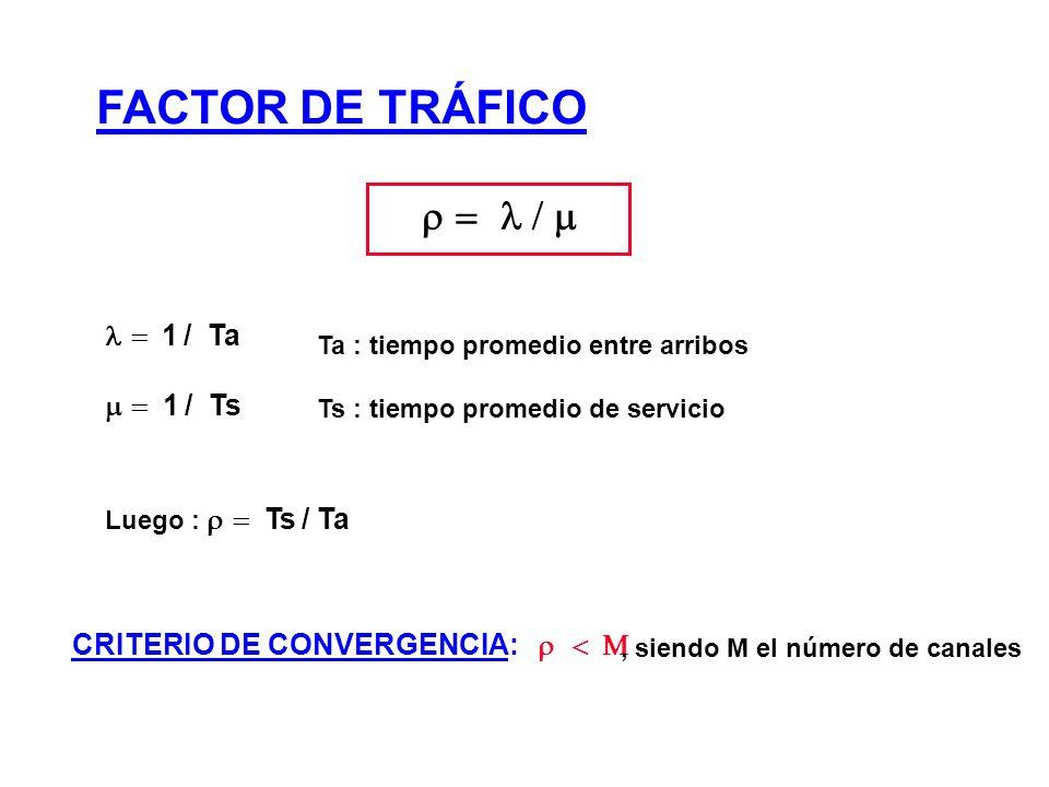 FACTOR DE TRÁFICO  1 / Ta 1 / Ts