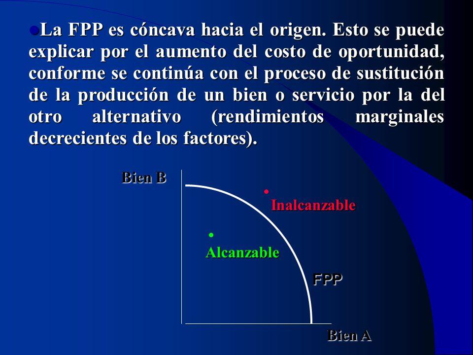 La FPP es cóncava hacia el origen