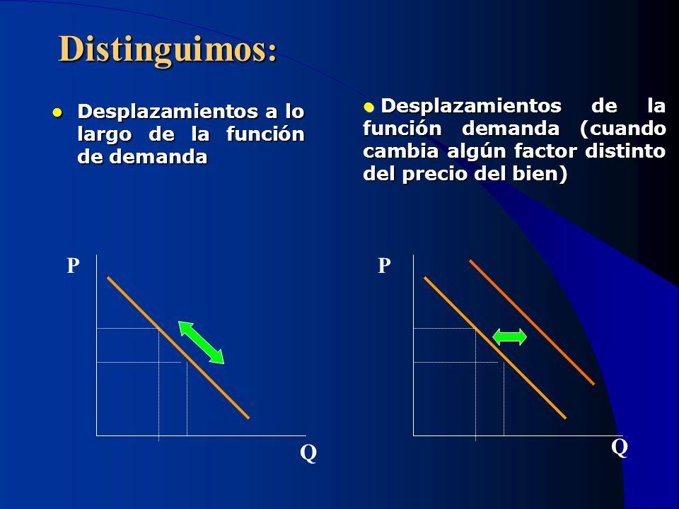 Distinguimos: Desplazamientos de la función demanda (cuando cambia algún factor distinto del precio del bien)