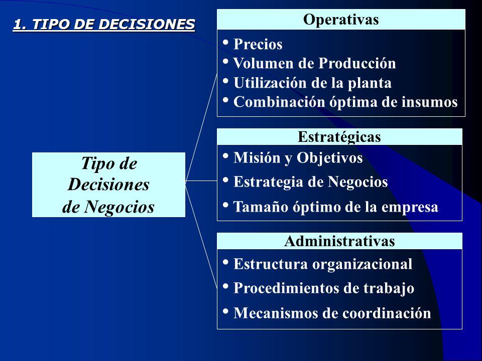 Tipo de Decisiones de Negocios