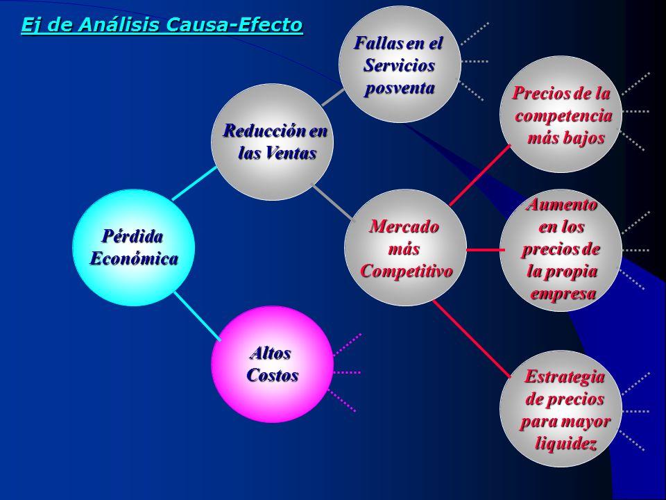 Ej de Análisis Causa-Efecto