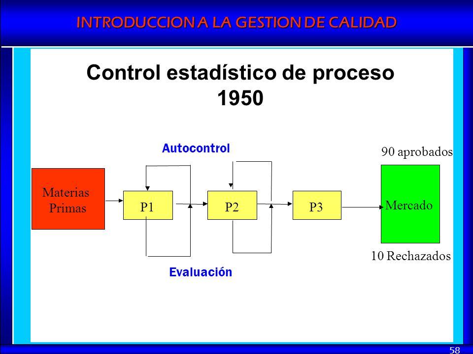 Control estadístico de proceso 1950