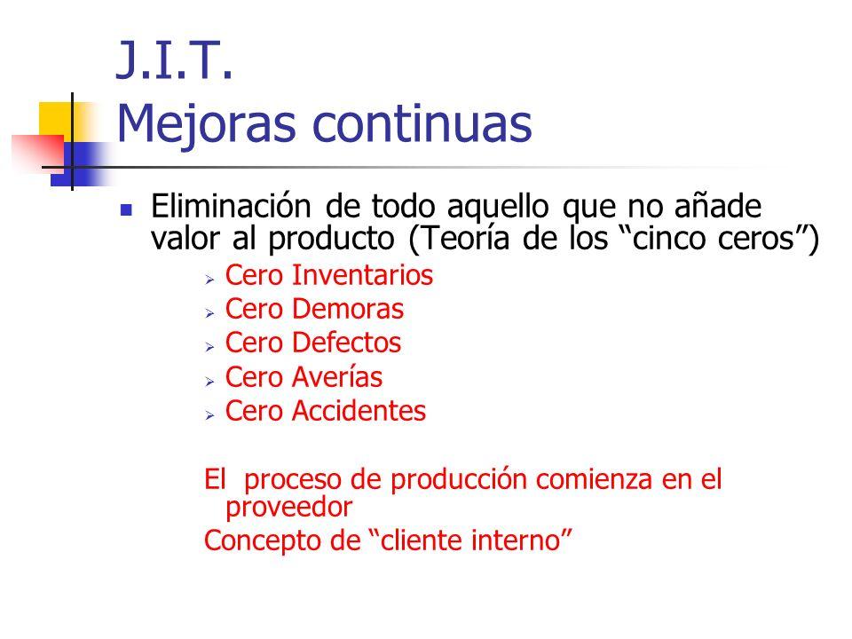 J.I.T. Mejoras continuas Eliminación de todo aquello que no añade valor al producto (Teoría de los cinco ceros )