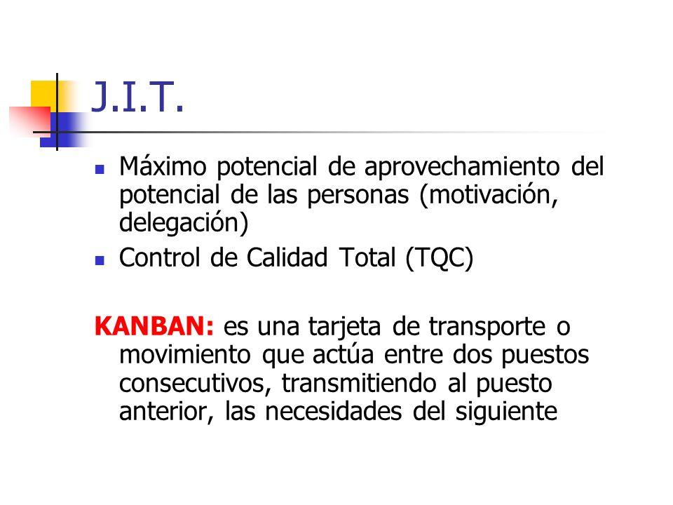 J.I.T. Máximo potencial de aprovechamiento del potencial de las personas (motivación, delegación) Control de Calidad Total (TQC)