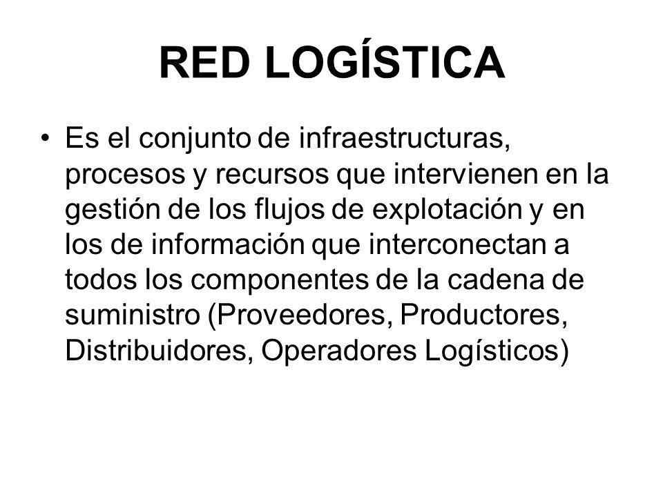 RED LOGÍSTICA