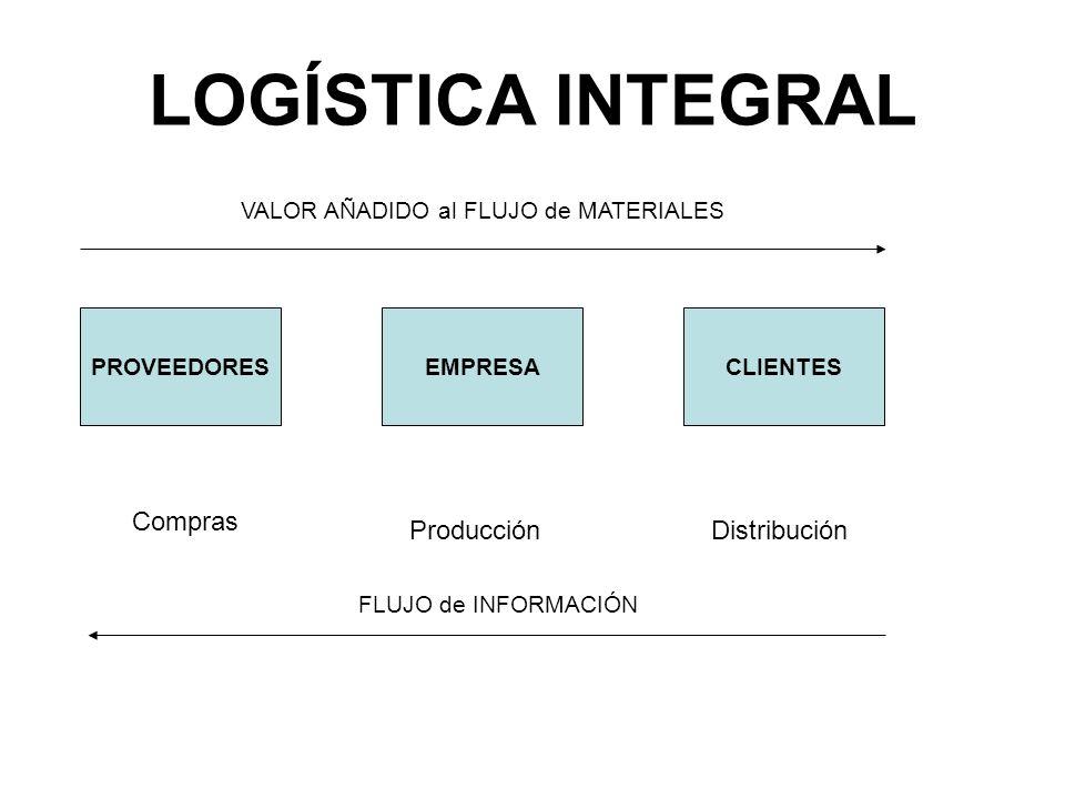 LOGÍSTICA INTEGRAL Compras Producción Distribución