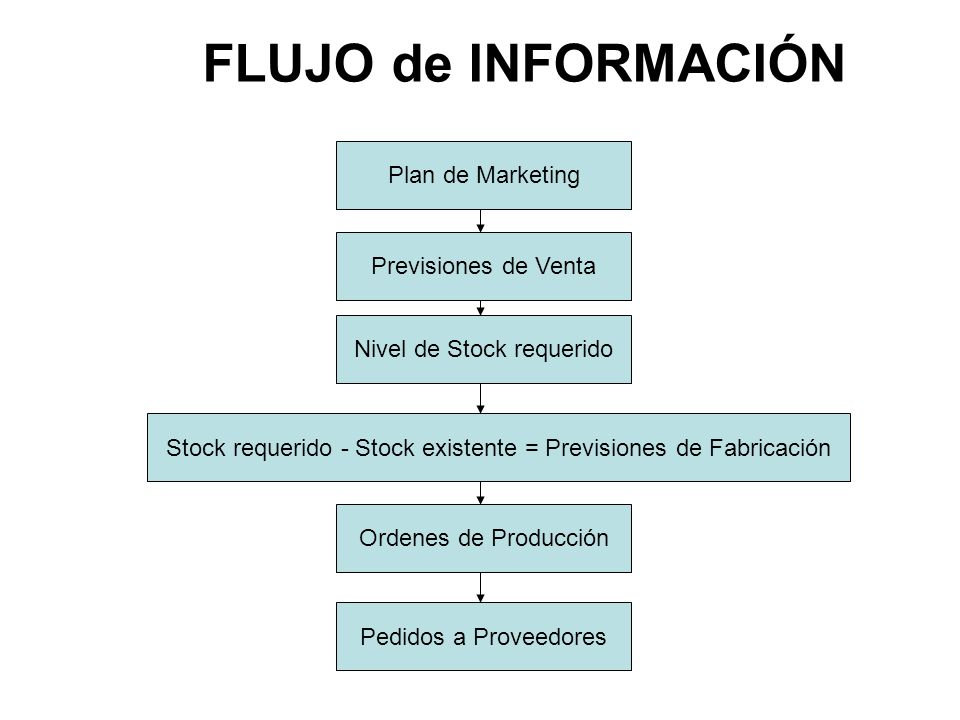 FLUJO de INFORMACIÓN Plan de Marketing Previsiones de Venta