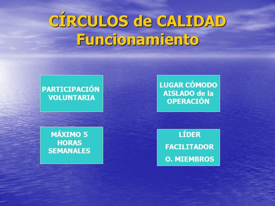 CÍRCULOS de CALIDAD Funcionamiento