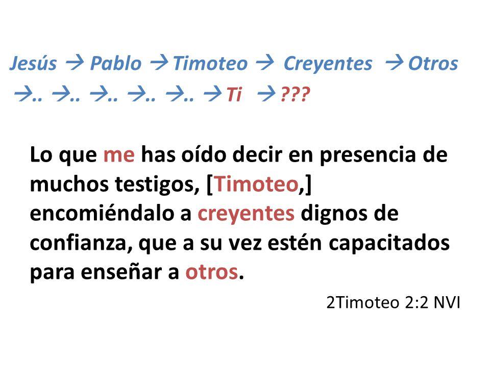 Jesús  Pablo  Timoteo  Creyentes  Otros. .. .. .. .. ..  Ti. 