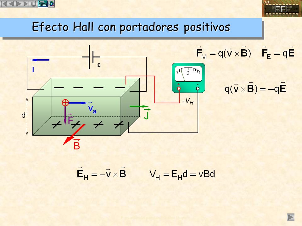 Efecto Hall con portadores positivos