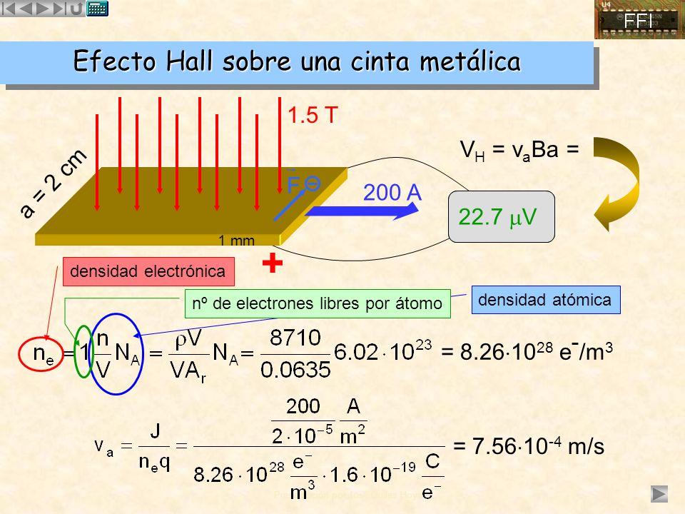 Efecto Hall sobre una cinta metálica