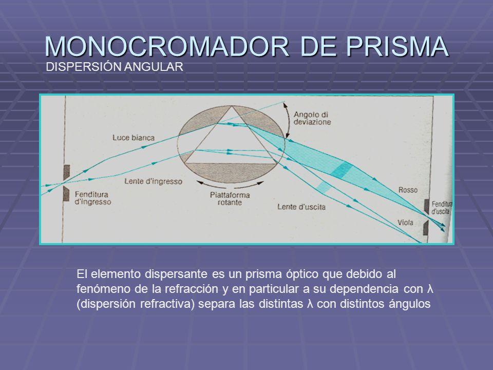 MONOCROMADOR DE PRISMA