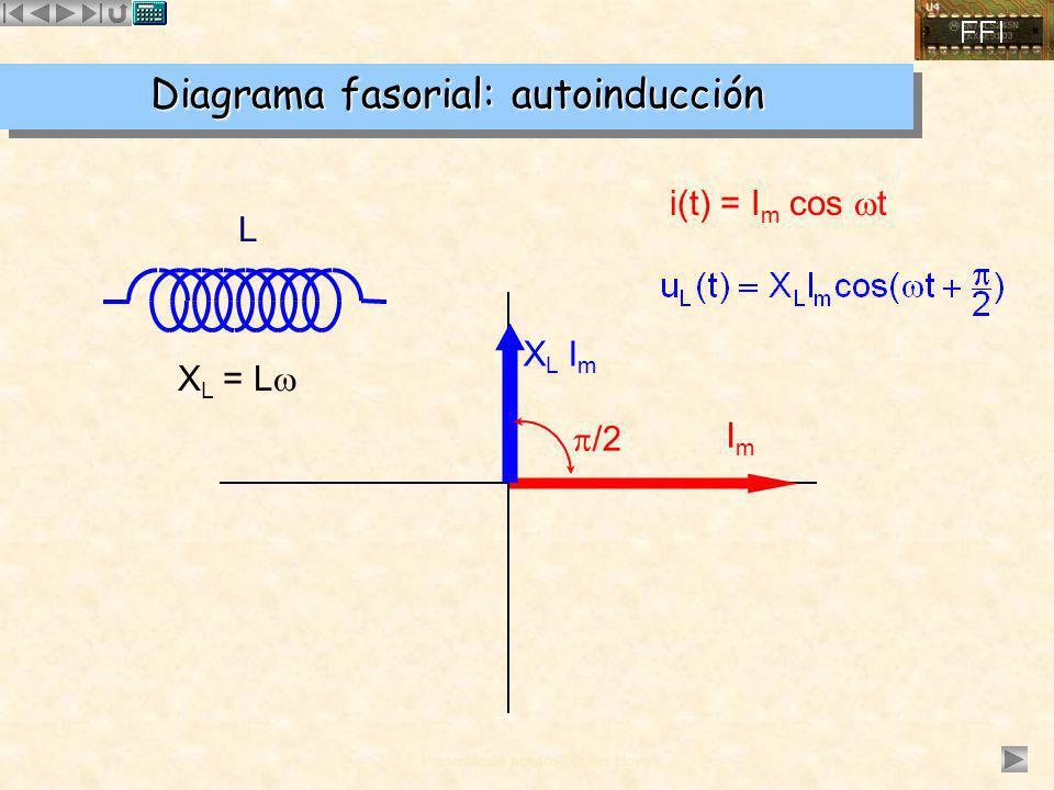 Diagrama fasorial: autoinducción