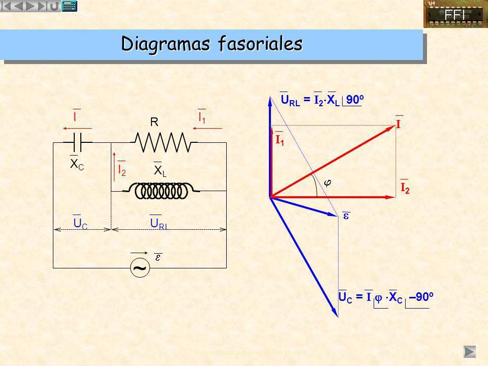 ~ Diagramas fasoriales URL = I2XL 90º  I I1 R I  I1 XC I2 XL I2 UC