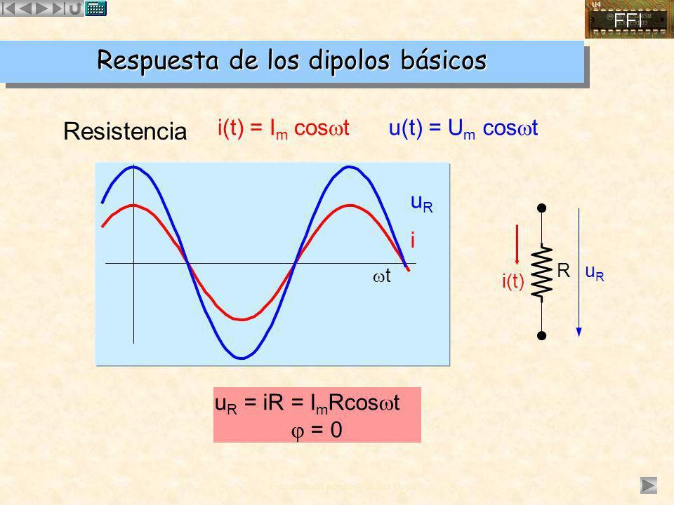 Respuesta de los dipolos básicos