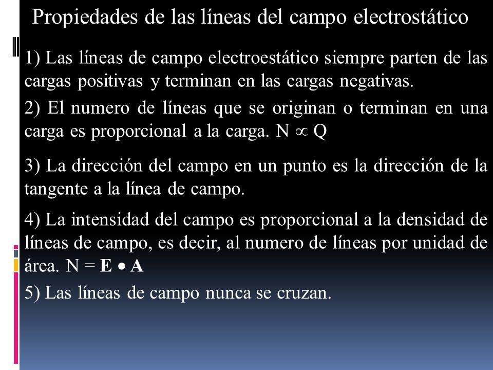 Propiedades de las líneas del campo electrostático