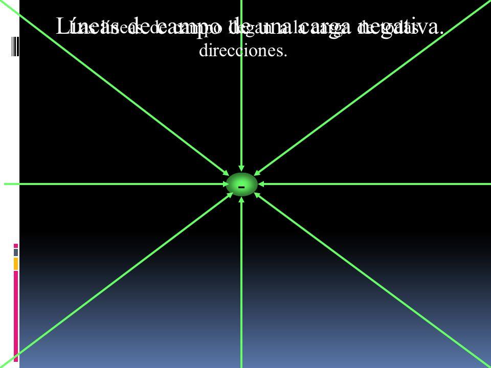 Líneas de campo de una carga negativa.