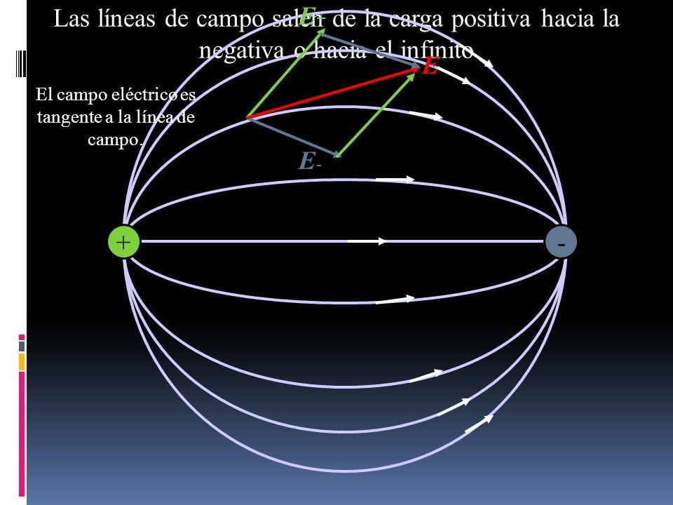 El campo eléctrico es tangente a la línea de campo.