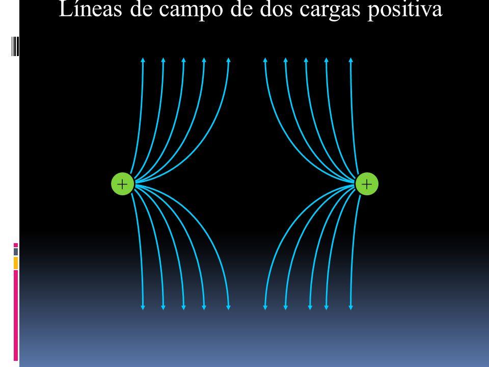 Líneas de campo de dos cargas positiva