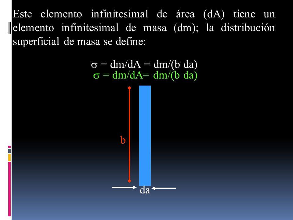 Este elemento infinitesimal de área (dA) tiene un elemento infinitesimal de masa (dm); la distribución superficial de masa se define: