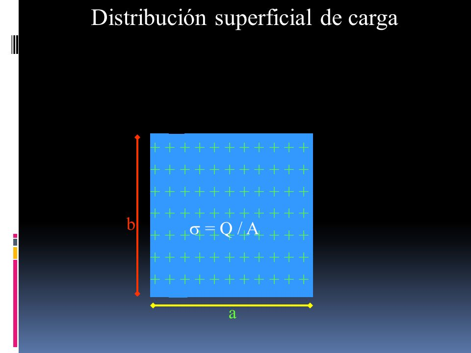 Distribución superficial de carga
