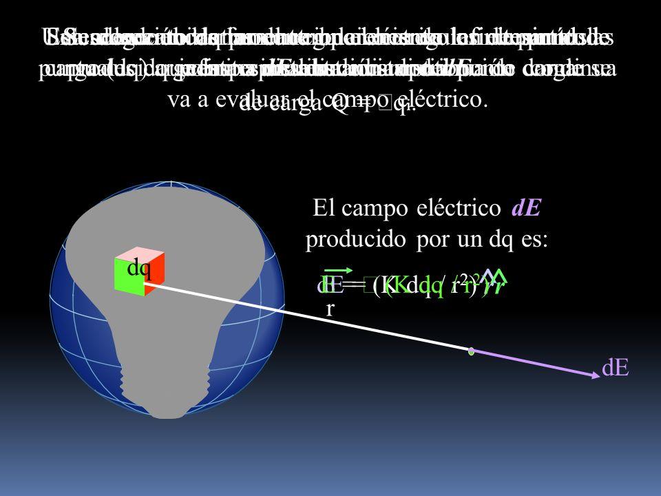 El campo eléctrico dE producido por un dq es: