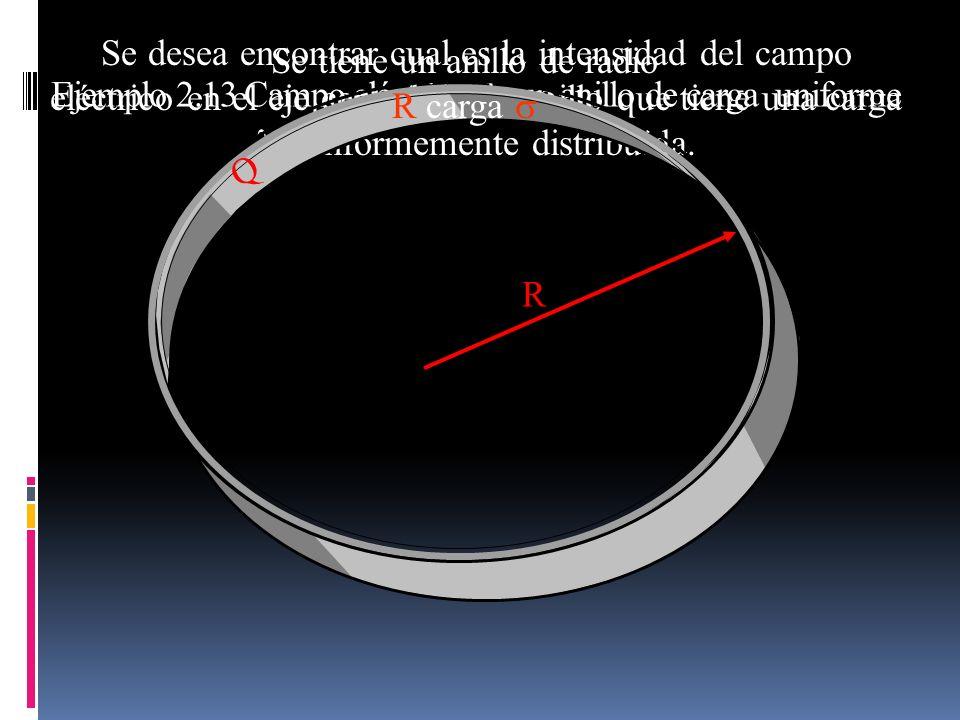 Ejemplo 2.13 Campo eléctrico de un anillo de carga uniforme