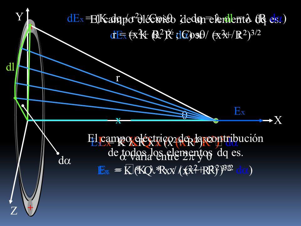 a varia entre 2p y 0 Ex = K * Q * x / (x2+ R2) 3/2