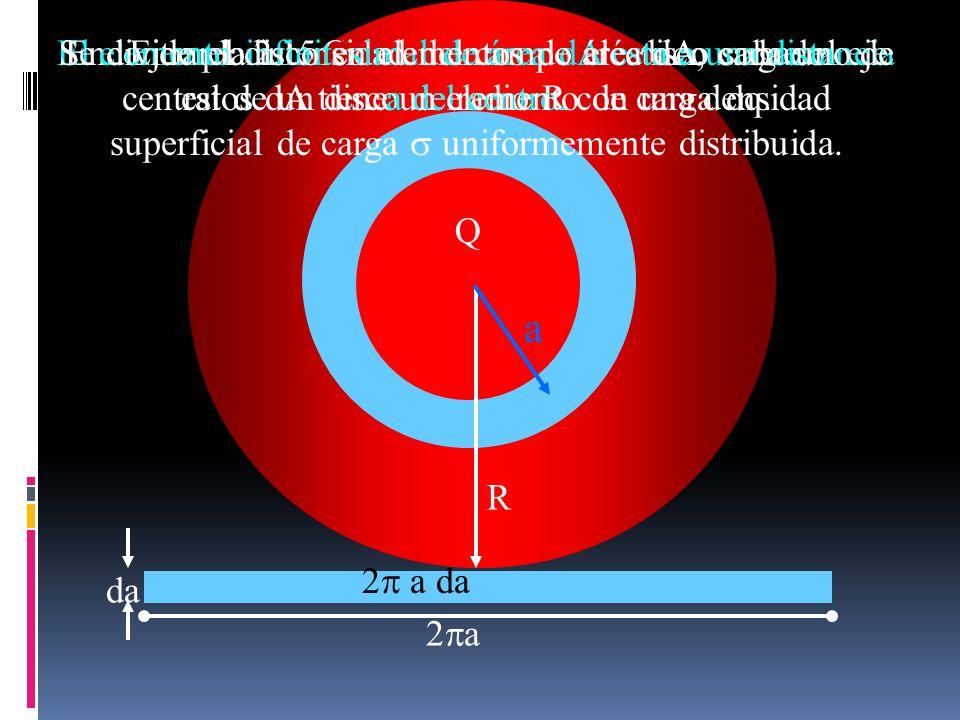Ejemplo 2.15 Campo eléctrico de un disco cargado uniformemente
