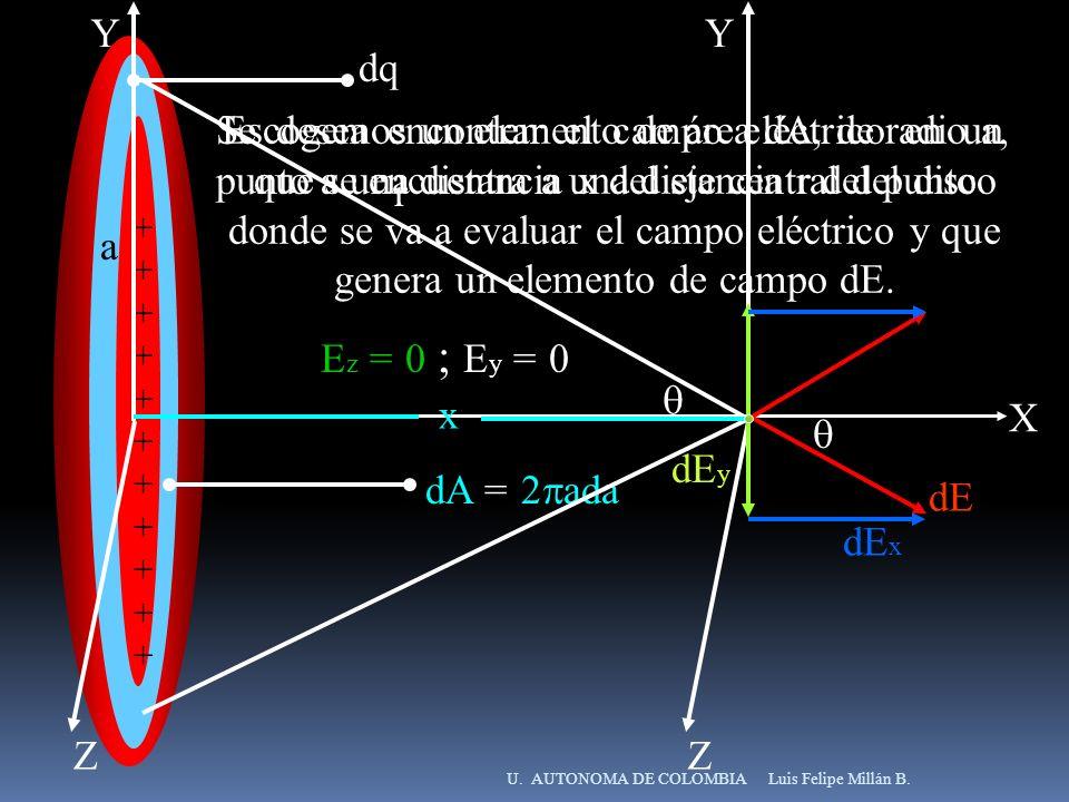 YZ. X. Y. Z. +++++++++++ dq. +++++++++++ a. r. Se desea encontrar el campo eléctrico en un punto a una distancia x del eje central del disco.