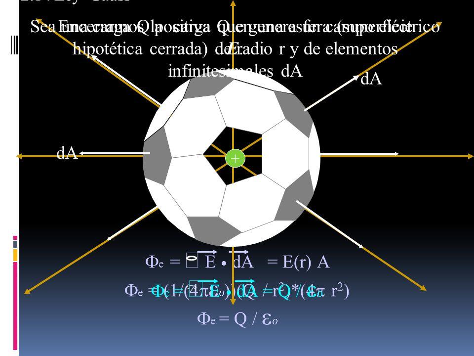 Sea una carga Q positiva que genera un campo eléctrico E.