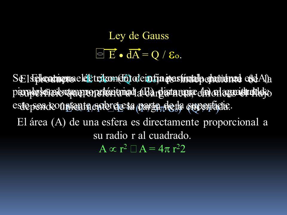Ley de Gauss ò E · dA = Q / eo.