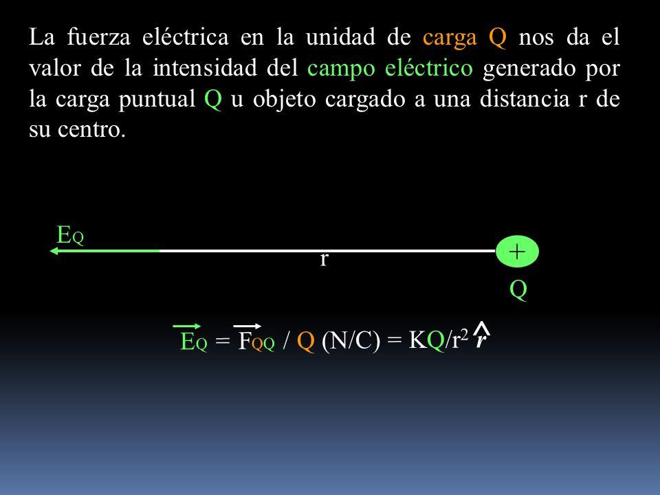 La fuerza eléctrica en la unidad de carga Q nos da el valor de la intensidad del campo eléctrico generado por la carga puntual Q u objeto cargado a una distancia r de su centro.