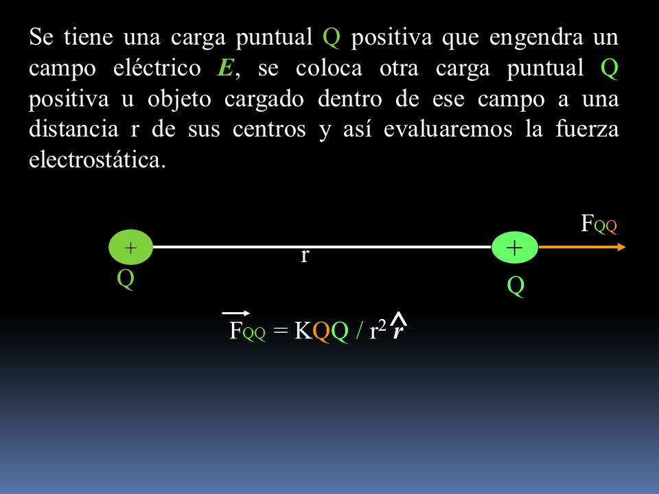 Se tiene una carga puntual Q positiva que engendra un campo eléctrico E, se coloca otra carga puntual Q positiva u objeto cargado dentro de ese campo a una distancia r de sus centros y así evaluaremos la fuerza electrostática.
