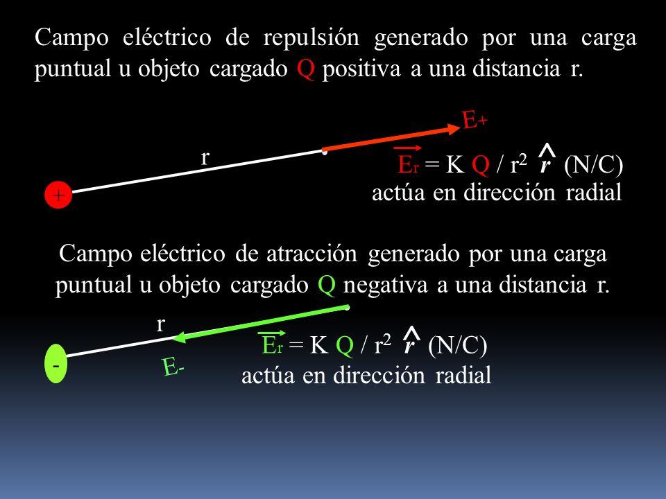 Campo eléctrico de repulsión generado por una carga puntual u objeto cargado Q positiva a una distancia r.