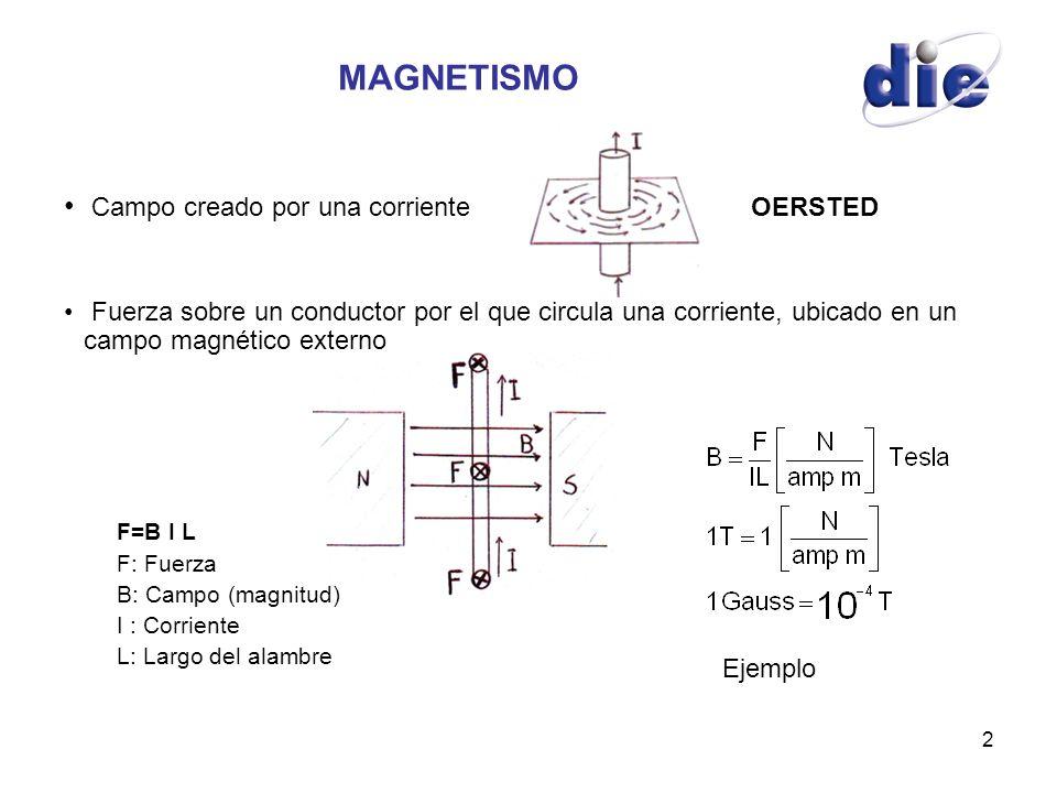 MAGNETISMO Campo creado por una corriente OERSTED