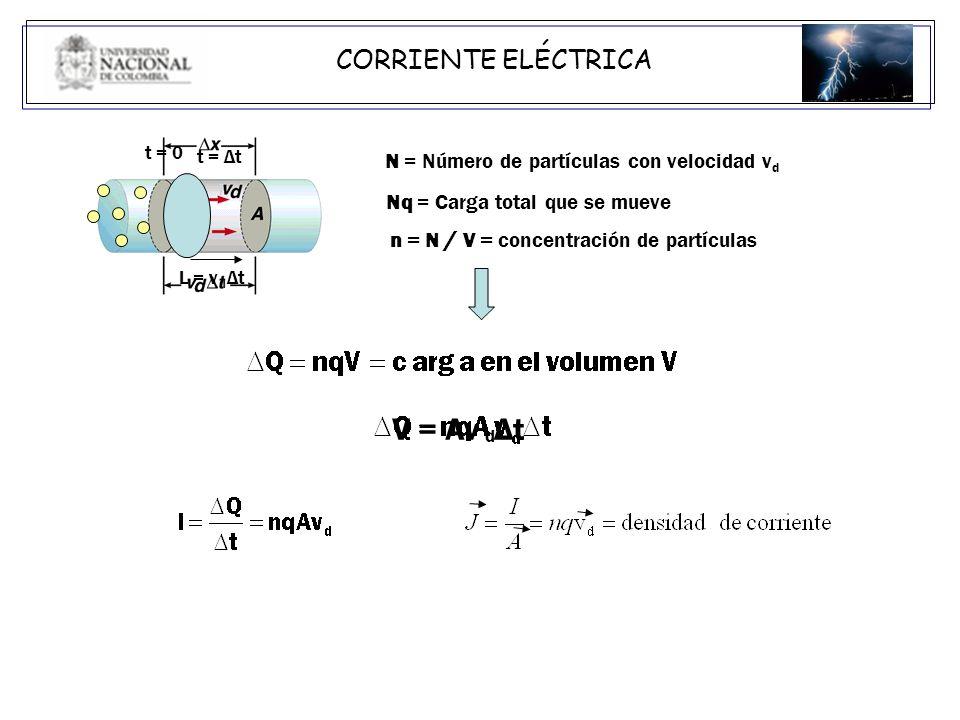V = Av Δt CORRIENTE ELÉCTRICA