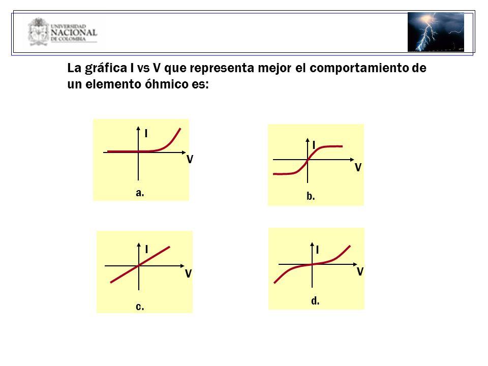 La gráfica I vs V que representa mejor el comportamiento de
